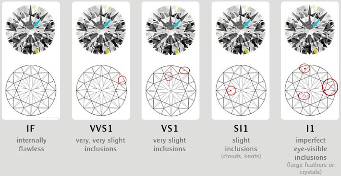Diamond Color Chart, Diamond Clarity Chart, Diamond Grading & Shapes