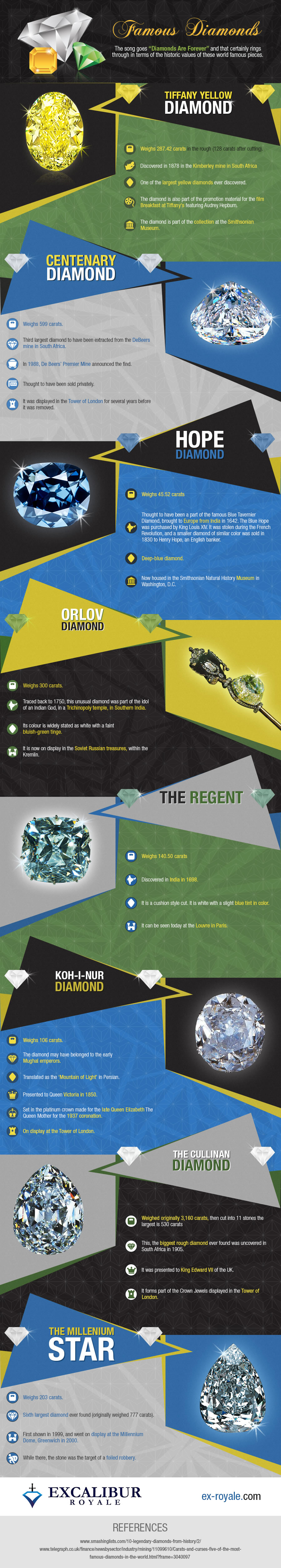 Famous diamonds infographic