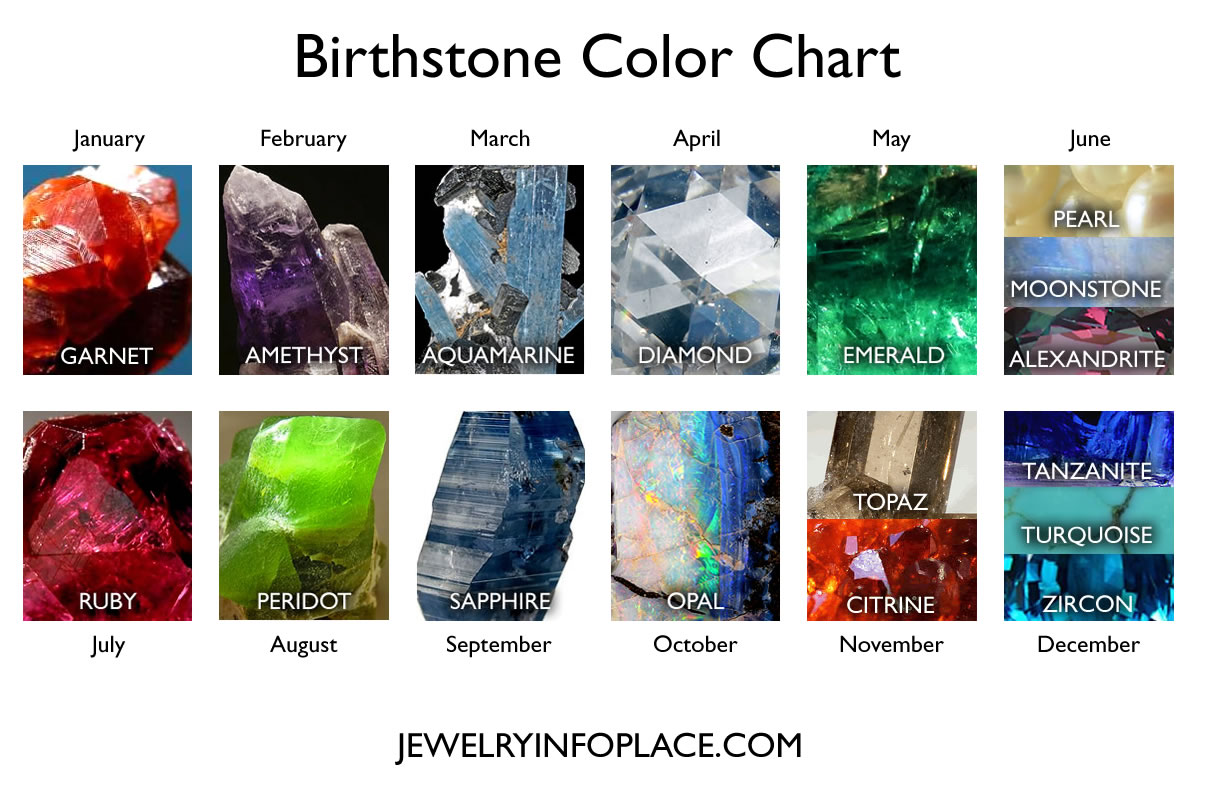 Birthstones By Month Birthstone Colors Chart